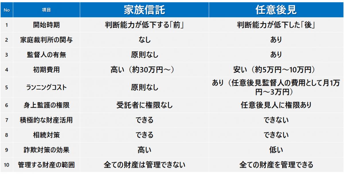 【家族信託と任意後見の比較表】