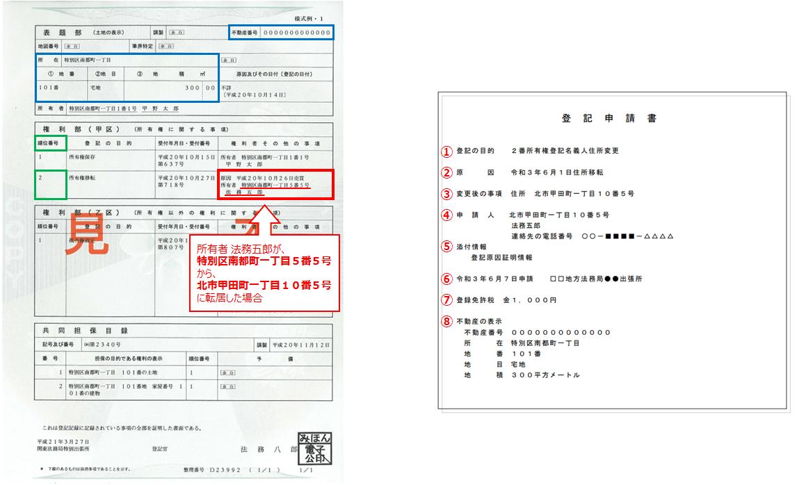 登記申請書の具体例