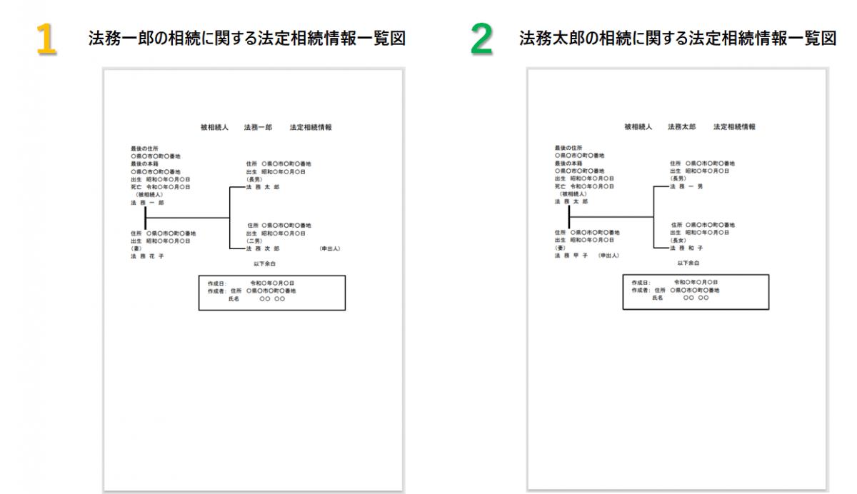 数次相続の場合の法定相続情報一覧図の記載方法