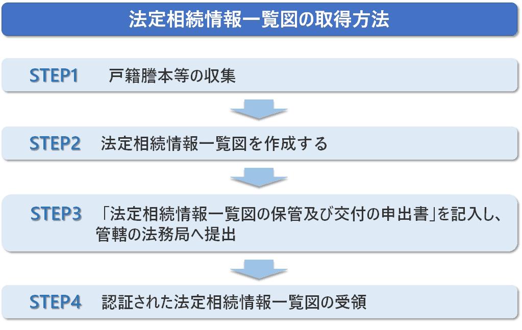法定相続情報一覧図の取得方法