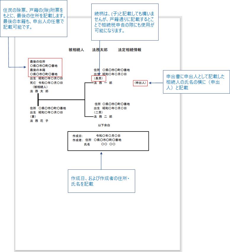 法定相続情報一覧図の記載方法(図)