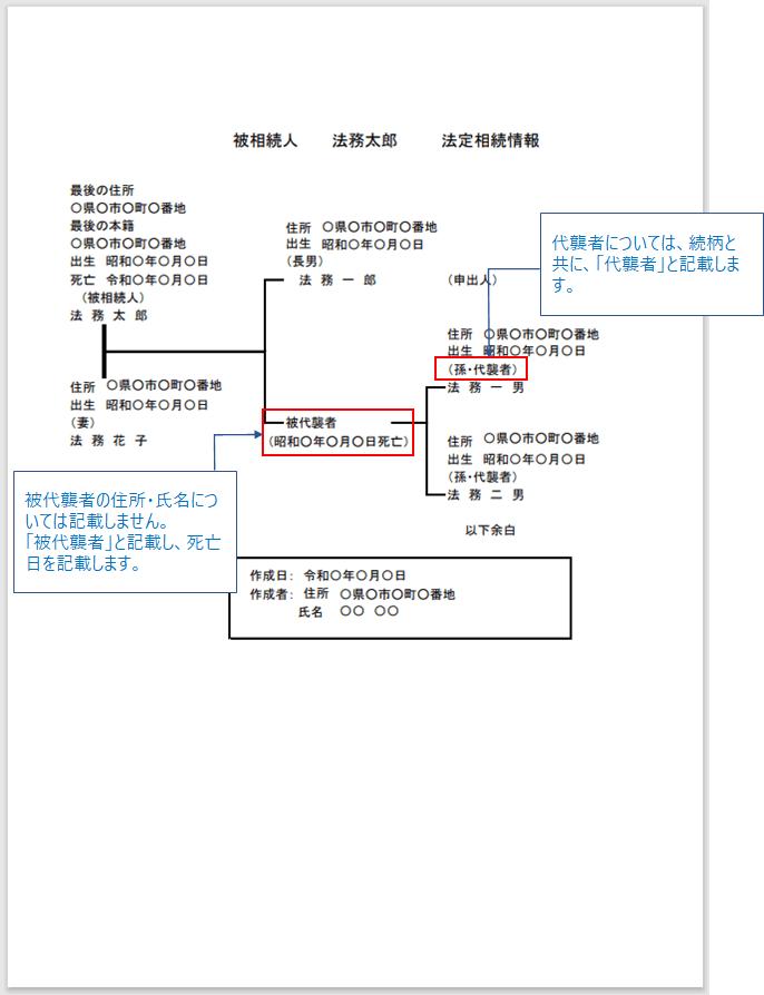 代襲相続の場合の法定相続情報一覧図の記載方法