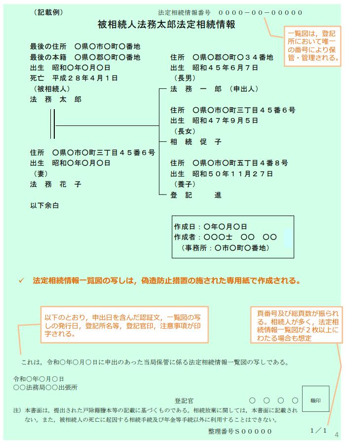 認証された法定相続情報一覧図の写しの例