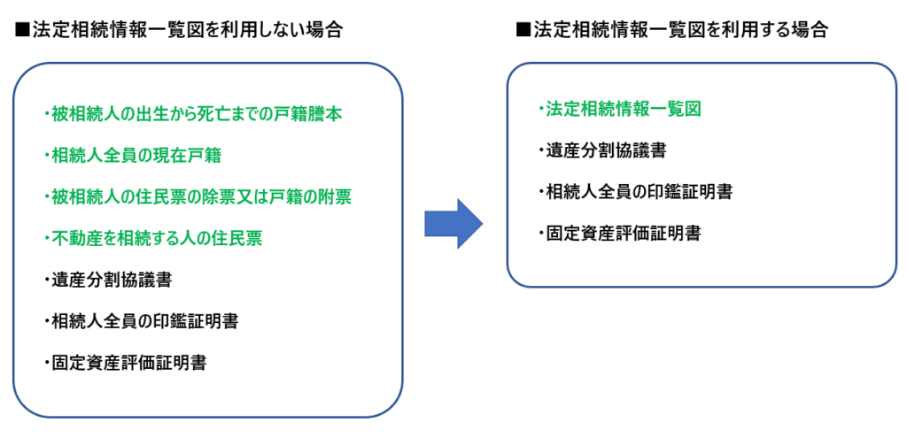 法定相続情報一覧図を利用する場合しない場合の相続登記添付書類の違い